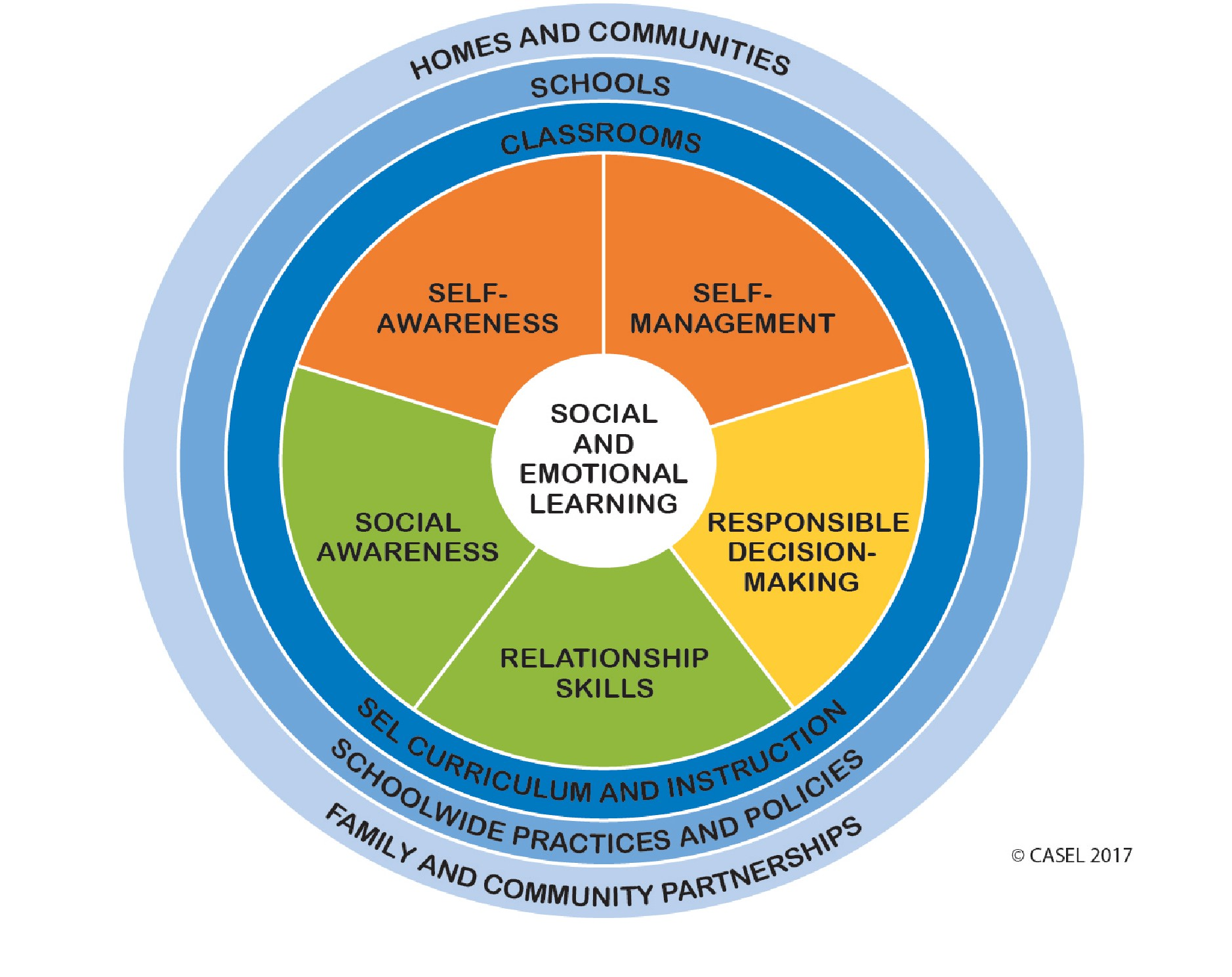 social emotional learning model by casel
